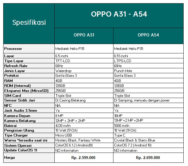 spec a54-a31
