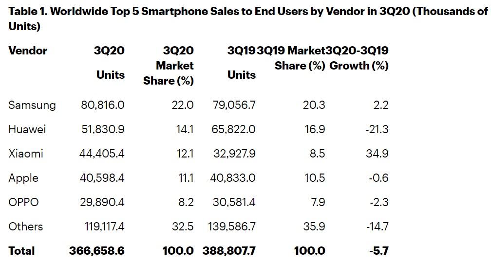 smartphone global