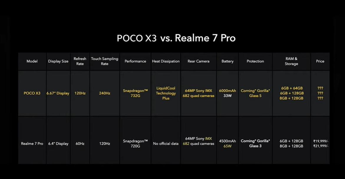 poco x3 vs realme 7 pro
