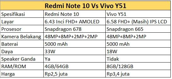 spec redminote10 VivoY15