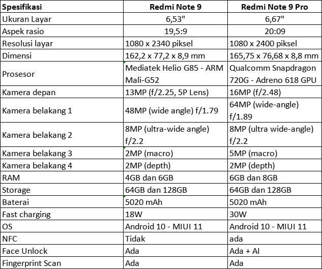 Spek Xiaomi redmi note 9 dan pro