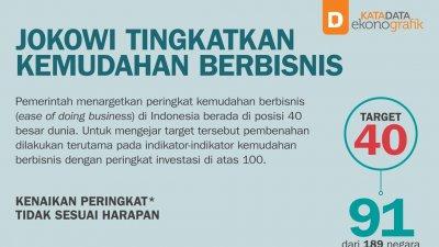 Jokowi Tingkatkan Kemudahan Berbisnis