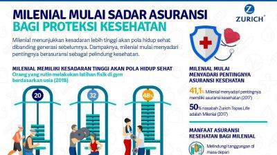 Milenial Mulai Sadar Pentingnya Asuransi Kesehatan