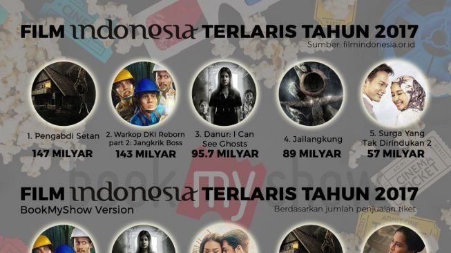 Film Indonesia dan Hollywood Terlaris di Sepanjang 2017