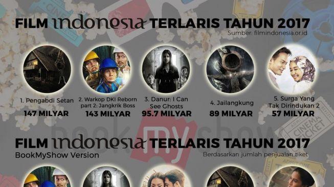 Film Indonesia dan Hollywood Terlaris di Sepanjang 2017